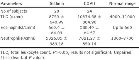 assessment of asthma and chronic obstructive pulmonary disorder in relation to reversibility