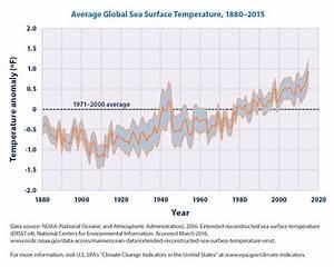 Climate Change Indicators: Sea Surface Temperature ...