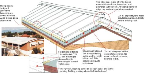 14 Fresh Mobile Home Roof Over Kits Best Metal Roof Gazebos Rolled Rubber Roofing Membrane Red Inn Round Rock Texas Phone Number How To Put On A House Types Of Materials Ppt When Will Insurance Cover Replacement Does Usaa Home Leaks Tile Cleaning North Brisbane
