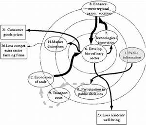 Fuzzy Cognitive Mapping | weADAPT