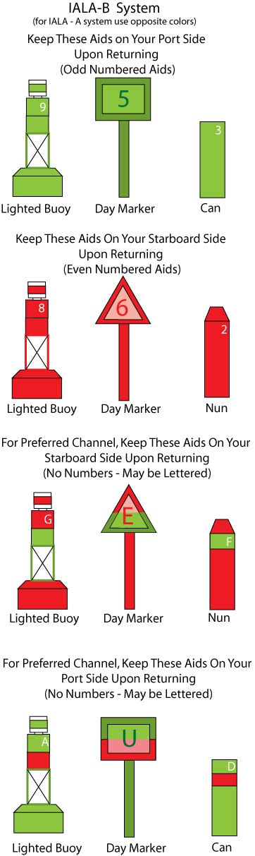 Old Boat Terms by Sailing Terms