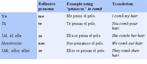 Spanish Reflexive Verbs And Pronouns Spanishdictionary