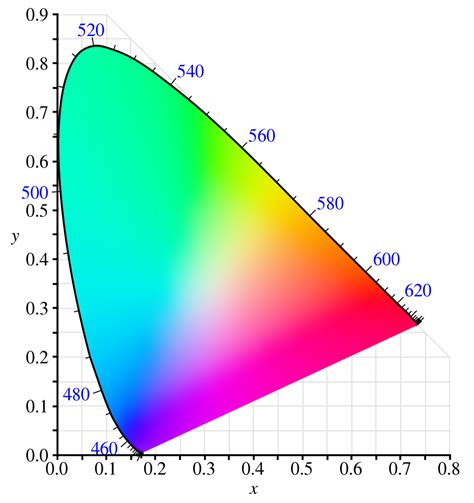 emissive color measurement of leds optics