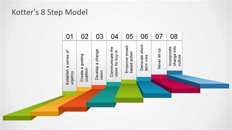Kotter Step 7 by Kotter S 8 Step Model Template For Powerpoint Slidemodel