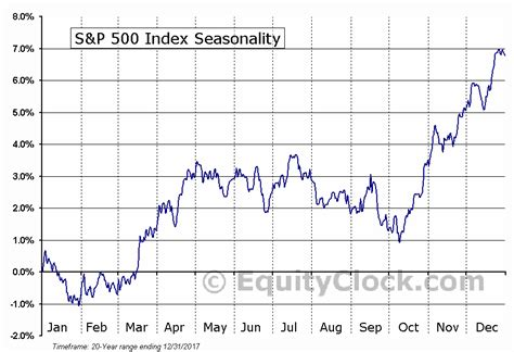 S&p 500 Index Seasonal Chart  Equity Clock. Nationstar Mortgage Broker Life Insurance Buy. How To Develop Your Own App Dodge Dealers Wv. Florida Condominium Insurance. Job Leads For Contractors Oval White Pill 4h2. Cable And Internet Cost Turkey Travel Package. Abortion Washington D C Albany Medical School. Identity Theft Programs File Sharing Solution. Server Virtualization Plan Tax Claim Online