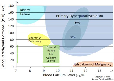 primary hyperparathyroidism causes symptoms treatment primary hyperparathyroidism