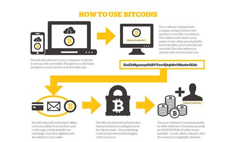 Bitcoin What Is It And How Does It Work?