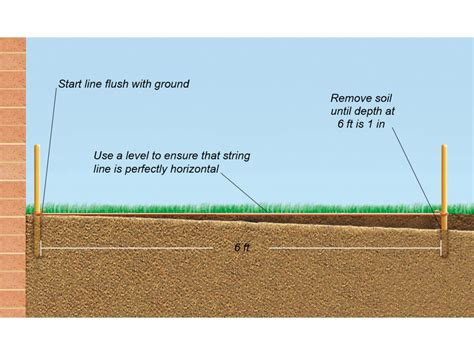 Slope Level by How To Prep For Laying A Patio Or Path Diy