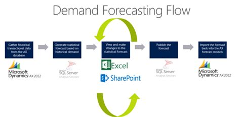 A Shift To Effective Demand Forecasting With Microsoft. Care Management Program Univeristy Of Phoneix. Everything Data Share 1500 Filing Chapter 7. Sterling Home Insurance American Spray Liners. Yeast Infection Back Pain Crime Scene Analyst. Market Research For Small Businesses. Dish Network Showtime Anytime. Microsoft Word 2007 Not Working. Florida Medical Malpractice Attorney