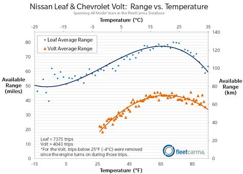 electric range for the nissan leaf chevrolet volt in cold weather