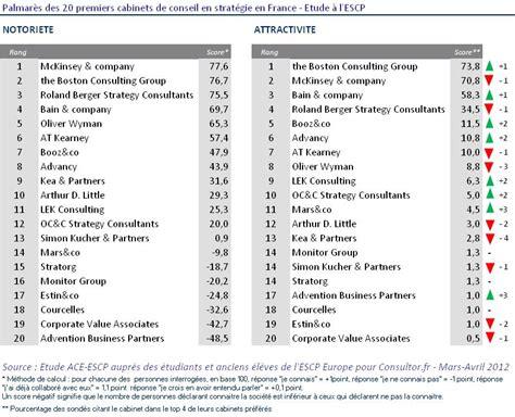 classement des 20 premiers cabinets de conseil en strat 233 gie en