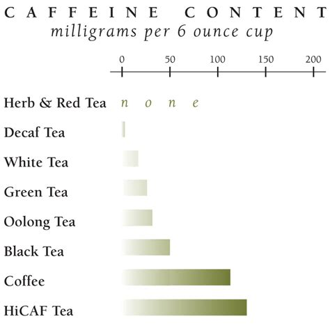 Tea and Caffeine   The Republic of Tea