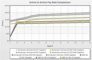 Pilot Pay Rate Comparison