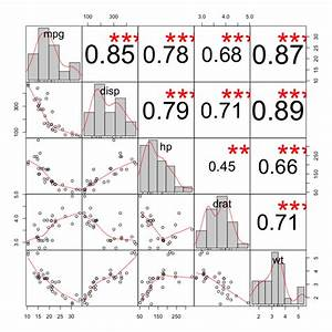 More on Exploring Correlations in R   R-bloggers