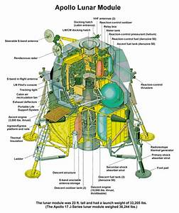 Apollo 11 Lunar Module Diagram - Pics about space