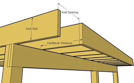 deck cantilever and limits how far can it span decks