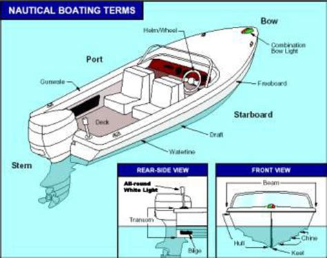 Boat Stern Bow Starboard by What Is The Meaning Of The Phrase Quot Gut You Bow To Stern