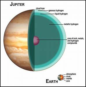 What is Jupiter made of? Or what's the composition? - Quora