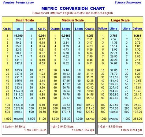 liter conversion chart convert liters to gallons quarts literconversionchart ygraph