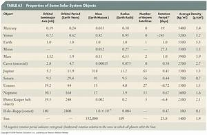 Solar System Table (page 2) - Pics about space