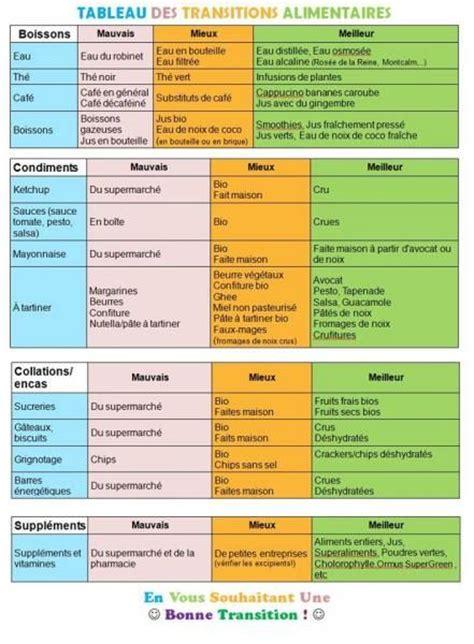 tableau combinaison alimentaire recherche