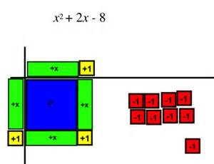 completing the square with algebra tiles i speak math