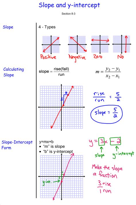 Slope Worksheets 7th Grade by Slope And Y Intercept 7th Grade Pre Algebra Mr Burnett