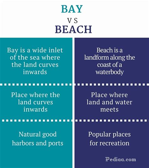 Difference Between Bay And Beach  Definition, Appearance, Use
