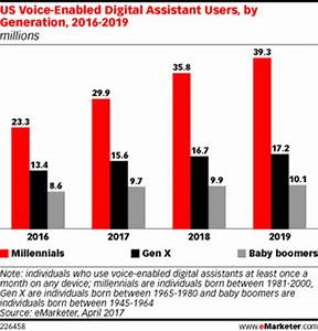 Alexa, Say What?! Voice-Enabled Speaker Usage to Grow ...