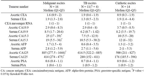 ovarian tumor markers table gallery