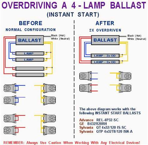 t12 4 l ballast lighting and ceiling fans