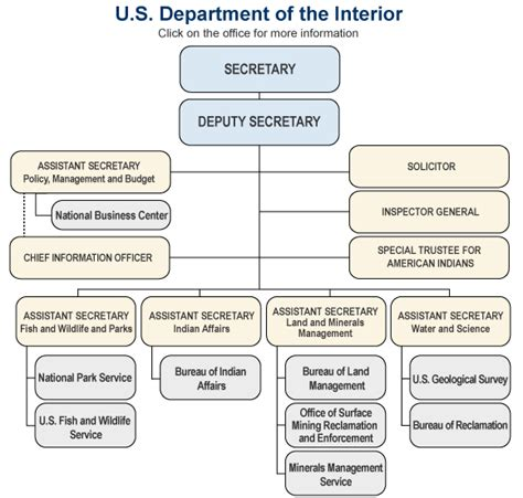 u s department of the interior organization chart