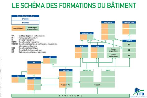 le sch 233 ma des formations formation ffb