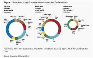 How should we tax the world's biggest carbon emitters ...