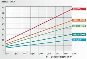 Wieviel Pflastersteine Pro Qm : wieviel kw heizung planen heizlast ermitteln ~ Markanthonyermac.com Haus und Dekorationen