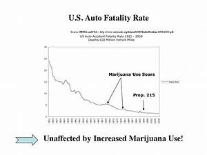 Marijuana and Driving | California NORML