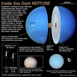 Inside Gas Giant Neptune (Infographic) | Planet Neptune's ...
