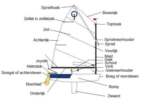 Optimist Zeilboot by Optimist Boot Wikikids