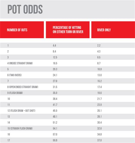 odds outs strategy article pokervip