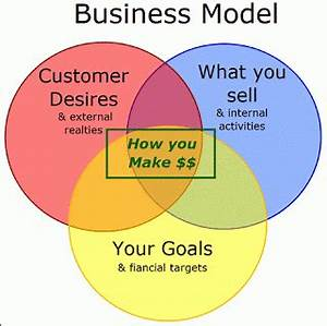 What Makes Successful Internet Business Models Work and ...