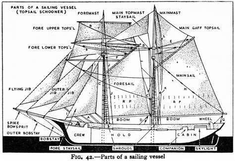 Old Boat Terms by Schooner Diagram Cup Of Christmas Cheer 1 2