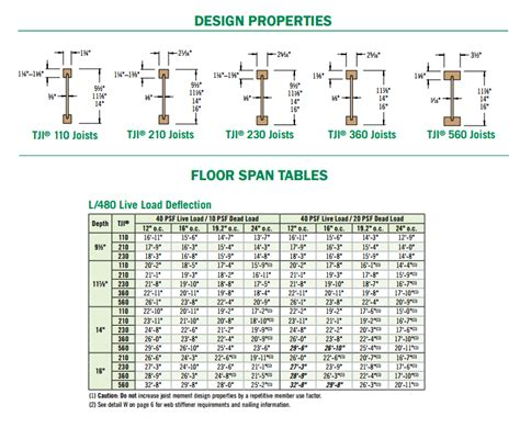 tji roof joists span tables brokeasshome