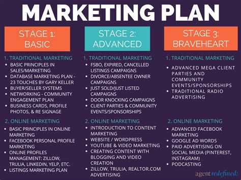 Real Estate Listing Marketing Plan
