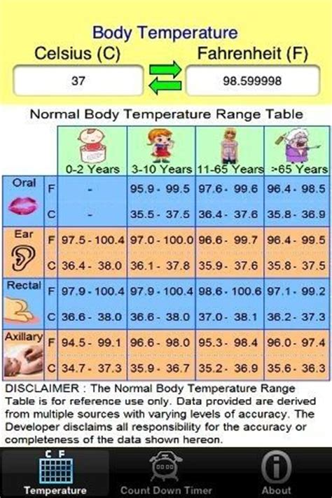 normal temperature range chart toddlers and preschoolers normal