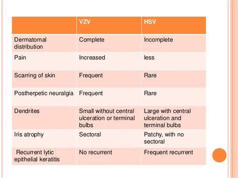 viral shedding herpes zoster ocular manifestation of hiv