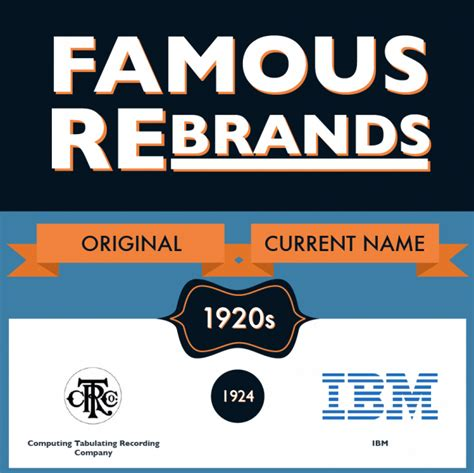 The Original Names Of The 23 Most Famous Brands On The Planet