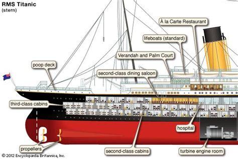Titanic Boat Structure by Titanic Sinking Rescue Survivors Facts Britannica