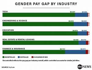 Equal Pay Day 2018: Stunning studies reveal highest paid ...