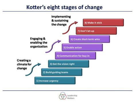 Kotter Step 7 by Andy Buck On Twitter Quot Model Of The Week Kotter On Change