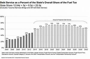 Washington state debt service as share of gas tax ...